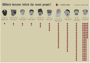 Dictatorkilled themostpeople